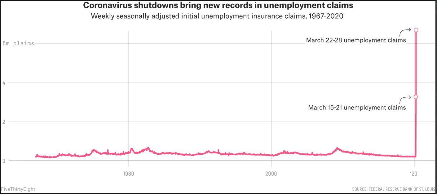 Aumenterà la disoccupazione dopo il Coronavirus